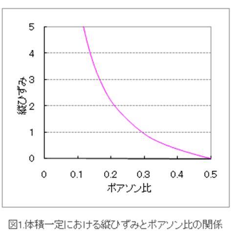 ポアソン比-引張モード(直交ひずみゲージ)、圧縮モード|力学特性(機械物性) | 株式会社DJK