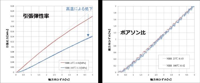 NBRの弾性率とポアソン比の図 ポアソン比-二軸ビデオ伸び計|力学特性(機械物性) | 株式会社