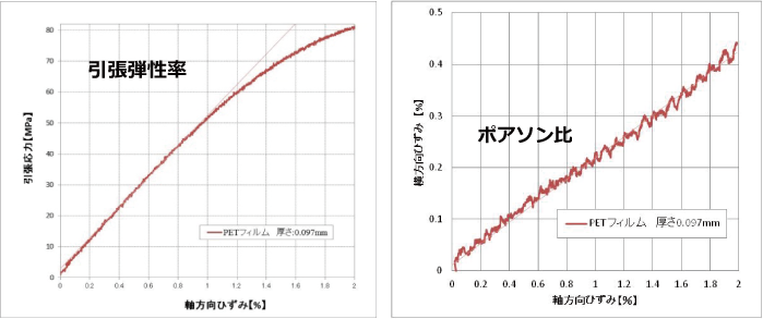 PETフィルムの弾性率とポアソン比の図 ポアソン比-二軸ビデオ伸び計|力学特性(機械物性) |
