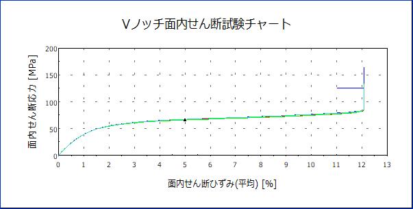 せん断グラフ