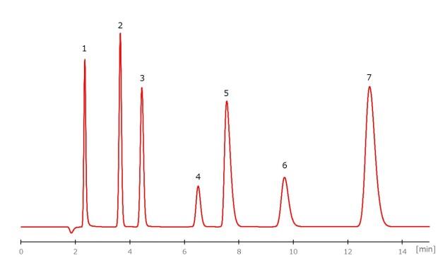 陰イオン混合標準液の測定例