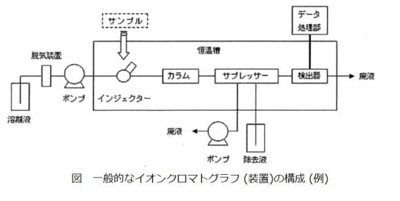 イオンクロマトグラフの構成