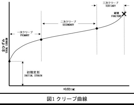 クリープ曲線