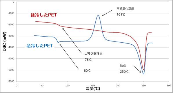 示差走査熱量分析(DSC)|熱特...