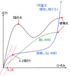 圧縮試験(JIS K 7181等)|力学...