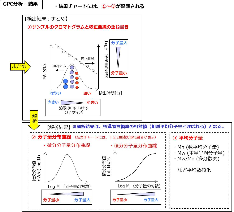 GPC(ゲル浸透クロマトグラフィ...